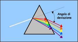 Dispersione della luce bianca in un prisma ottico
