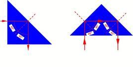 Riflessione totale in prismi ottici