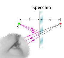 Uno specchio piano  forma un'immagine virtuale I di una sorgente puntifome O