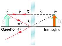 Formazione dell'immagine prodotta da uno specchio piano