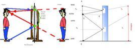 Porzione  di specchio necessaria per formare l'immagine di una persona (Immagine tratta da: The Physics Classroom)