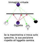 Fig. 1 – La macchiolina si trova sull'oggetto