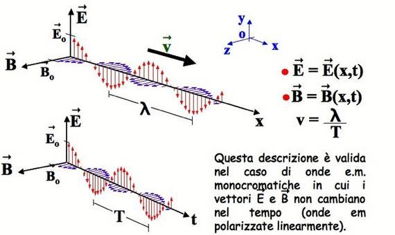 Rappresentazione di onde elettromagnetiche monocromatiche piane (da INFN)