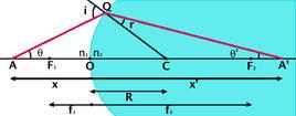 Parametri ottici e geometrici di un diottro sferico (Immagine modificata da Domenico Galli)