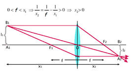 Sorgente a distanza dalla lente convergente maggiore della distanza focale: costruzione grafica dell'immagine (Immagine modificata da Domenico Galli)