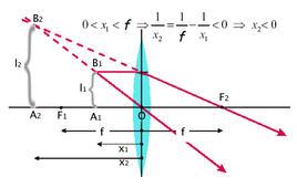 Sorgente posta ad una distanza da una lente convergente minore della distanza focale: costruzione grafica dell'immagine (Immagine modificata da Domenico Galli)
