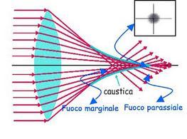 Aberrazione di sfericità: fuoco marginale e fuoco parassiale (Immagine modificata da Domenico Galli)