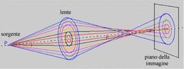 Aberrazione di sfericità in 3D