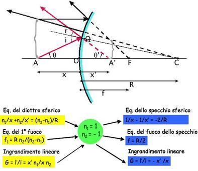 L'equazione dello specchio sferico convesso si ottiene da quella del diottro sferico (Immagine modificata da Domenico Galli)