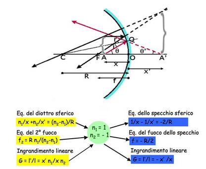 L'equazione dello specchio sferico concavo si ottiene da quella del diottro sferico (Immagine modificata da Domenico Galli)