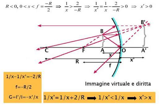 Costruzione grafica dell'immagine prodotta da uno specchio sferico concavo  (Immagine modificata da Domenico Galli)
