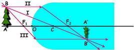 Costruzione grafica dell'immagine B' del punto sorgente B da parte del diottro
