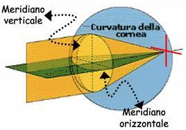 Curvatura di una cornea normale