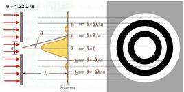 Frangie di diffrazione prodotte da un foro circolare