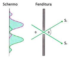 Diffrazione da un foro circolare di due sorgenti puntiformi separate angolarmente