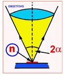 Fig. 1 – Parametri  ottici e geometrici per il calcolo del potere risoltivo di un miscroscopio