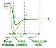 Fig. 1 – Grafico della forza e dell'energia di interazione di Van der Waals in funzione della distanza tra le molecole
