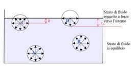 Fig. 2 – Sfere di azione di molecole che si trovano in diversi punti del liquido