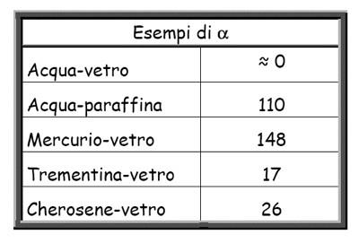 Tabella di valori dell'angolo di contatto per alcune comuni  superfici di contatto tra fluidi