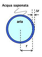 Parametri geometrici di ua bolla di acqua saponata