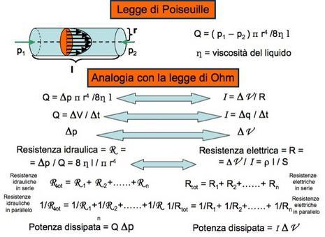 Legge di Poiseuille: confronto con la legge di Ohm, resistenza idraulica