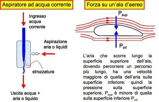 Applicazioni del teorema di Bernoulli