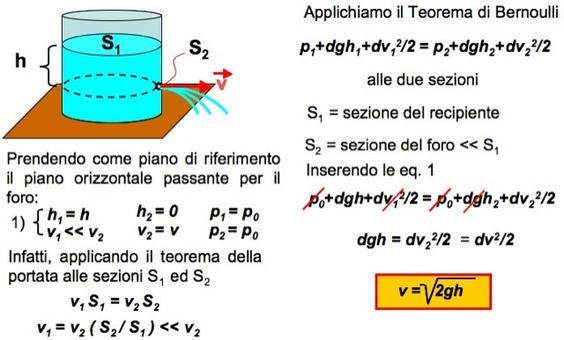 Velocità di efflusso di un liquido da un foro