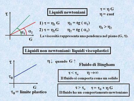 Liquidi non newtoniani: liquidi viscoplastici
