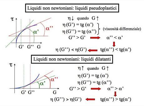 Liquidi non newtoniani: liquidi pseudoplastici e liquidi dilatanti