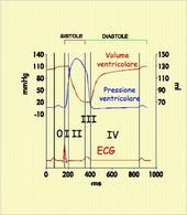 Andamento del volume e della pressione ventricolare in un ciclo cardiaco