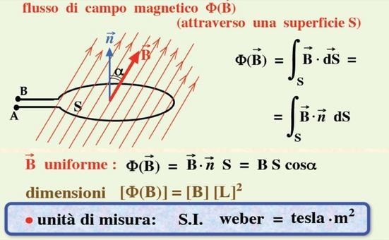 Flusso del campo magnetico (da Università di Pavia)