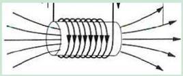 In una bobina il flusso del campo magnetico avviene attraverso tutte le spire della bobina (da INFN)