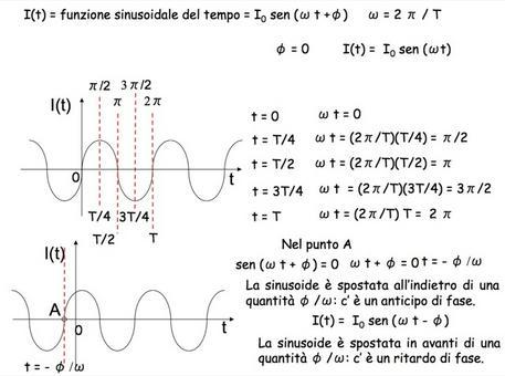 Corrente elettrica sinusoidale
