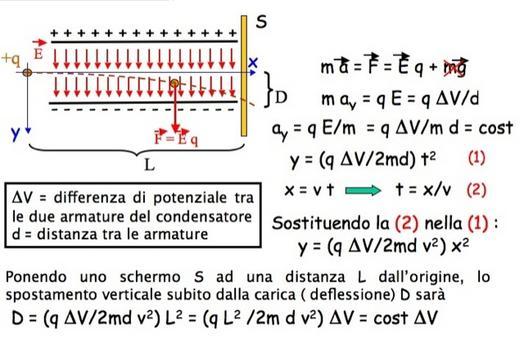 Una carica viene lanciata con velocità perpendicolare alle linee di forza di un campo elettrico uniforme