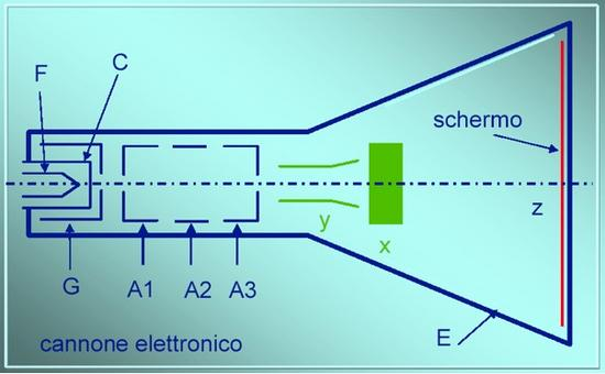 Schema di oscilloscopio analogico (da Giorgio Bonazzi)