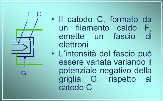 Cannone elettronico  (da Giorgio Bonazzi)