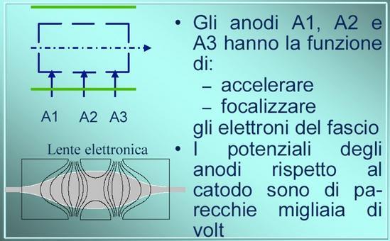 Accelerazione e focalizzazione  (da Giorgio Bonazzi)