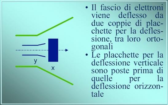Placche di deflessione  (da Giorgio Bonazzi)