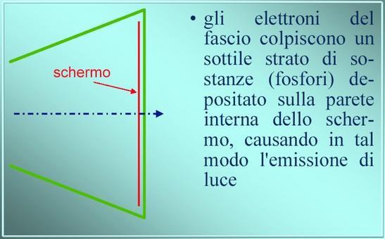 Schermo fluorescente  (da Giorgio Bonazzi)
