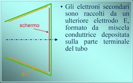 Raccolta elettroni secondari  (da Giorgio Bonazzi)