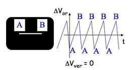 """Fig. 1 – Visualizzazione sullo schermo di un oscilloscopio di un segnale """"a dente di sega"""" sulle placche di deflessione orizzontale"""