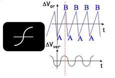 """Fig. 2- Visualizzazione sullo schermo di un oscilloscopio di un segnale """"a dente di sega"""" sulle placche di deflessione orizzontale ed il segnale da visualizzare sull placche di deflessione verticale"""