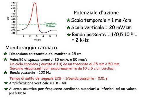Visualizzione di un potenziale d'azione e di un ECG