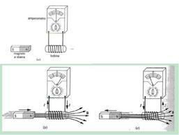 Correnti indotte prodotte dall'avvicinamento o dall'allontanemnto di  un'espansione polare di un magnete permanente (da Politecnico di Torino)