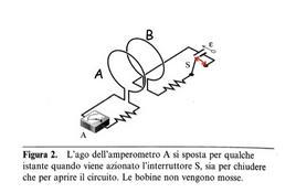 Correnti indotte in un circuito A per variazioni del campo magnetico prodotte da un circuito B ad esso adiacente (da Politecnico di Torino)