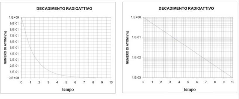In rappresentazione normale: legge esponenziale negativa.