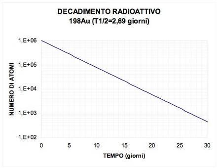 In rappresentazione semilogaritmica: legge lineare  retta con pendenza negativa.