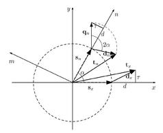 Figura 2: Componenti del vettore tensione al variare del sistema di riferimento