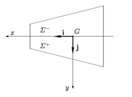 esempio di sezione simmetrica rispetto all'asse x