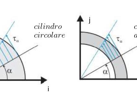 Distribuzione degli sforzi di taglio lungo la sezione trasversale